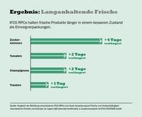 Studie: IFCO RPCs verlängern die Haltbarkeit von Frischware um bis zu vier Tage