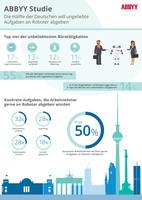 Die Hälfte der Deutschen will ungeliebte Aufgaben an Roboter abgeben