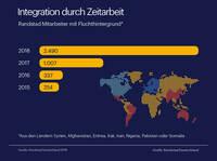 Zahl beschäftigter Flüchtlinge bei Randstad verzehnfacht
