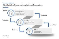 KI-Potenziale systematisch nutzen