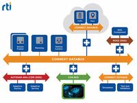 RTI: AUTOSAR Adaptive Platform mit vollständigem Network Binding des DDS-Standards