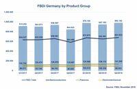 Passive treiben die Deutsche Bauelemente-Distribution an