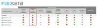Flexeras AdminStudio 2018 verringert die Notwendigkeit einer Repaketierung durch Hersteller-Kommandozeilen-Support und Wrapping Funktionen