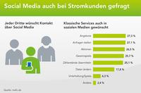 Per WhatsApp den Abschlag ändern: Stromkunden erwarten Social-Media-Angebote