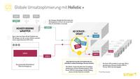Smart launcht Holistic+ Lösung für Publisher