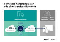 Vernetzte Immobilienverwaltung in Echtzeit: Haufe, FIO Systems und casavi realisieren webbasierte Schnittstelle
