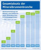 showimage Mineralwasser-Absatz 2018
