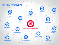 Neu: TCPOS iCore integriert Retail-Prozesse