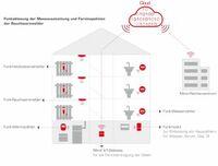 Minol: Energieeffizienz-Richtlinie verabschiedet: Europa stellt auf Fernablesung und monatliche Verbrauchsinformationen um