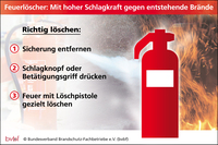 Feuergefahr in Escape-Rooms: Brandschutz- Experten sorgen für Sicherheit