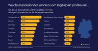 Welche Bundesländer könnten vom Digitalpakt profitieren?