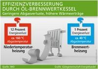 Brennwertheizungen optimieren die Effizienz