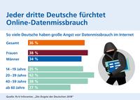 Jeder dritte Deutsche hat Angst vor Datenmissbrauch