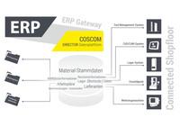 Innovative Software-Lösung verbindet ERP und Shopfloor