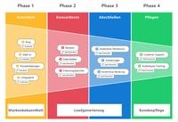Mit MindManager 12 für Mac Informationen auf transformative Art und Weise anzeigen, verwalten und teilen