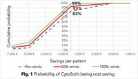 Study Shows Cost-Saving Potential of CytoSorb Therapy in Cardiac Surgery