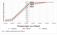 Studie zeigt Kosteneinsparungspotenzial der CytoSorb-Therapie in der Herzchirurgie