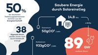 """05.03.19 Tag des Energiesparens: Zolar-Infografik """"Saubere Energie durch Solareinstieg"""""""