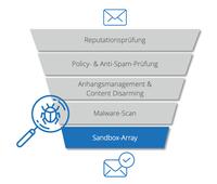 Version 13 von NoSpamProxy schützt umfassend vor bösen Links