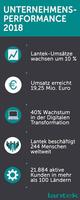 Lantek legt in Deutschland um 32 Prozent zu