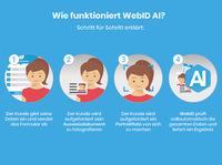Neue KI aus Deutschland: WebID AI bietet vollautomatische Personenidentifikation auf Basis Künstlicher Intelligenz
