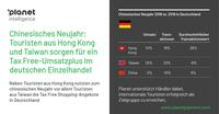 Tax Free Shopping zum chinesischen Neujahr: Europaweites Umsatzwachstum mit Touristen aus China, Taiwan und Hong Kong