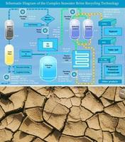 I.E.S.-Technologie recycelt Sole von Entsalzungsanlagen zu Trinkwasser, Salz und Mineralien