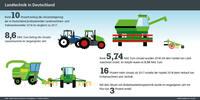Infografiken der AGRAVIS Raiffeisen AG zu Landtechnik