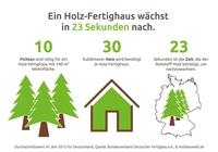 Holzhaus bauen in 23 Sekunden - schneller geht