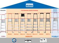 Praktisch, leicht und flexibel: einseitig begehbare Stehleitern von KRAUSE...