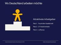 Deutschlands beliebteste Arbeitgeber: Fraunhofer-Gesellschaft, ZF Friedrichshafen und Lufthansa
