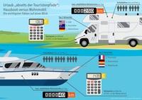 """Urlaubstrend """"abseits der Touristenpfade"""":   Was Wohnmobile und Hausboote gemeinsam haben"""