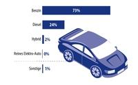 showimage Deutsche Konsumenten öffnen sich für Elektromobilität