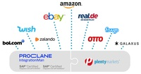plentymarkets und PROCLANE ermöglichen Multi-Channel-Strategie fur SAP-Systeme