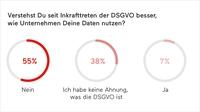 Mysterium DSGVO - Jeder Dritte kennt den Begriff nicht