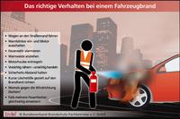 Sicher unterwegs: Feuerlöscher gehören in jedes Fahrzeug