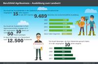 showimage Infografiken der AGRAVIS zum Beruf des Landwirtes