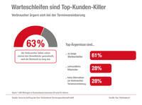 Warteschleifen sind Top-Kunden-Killer