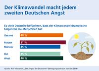showimage Klimawandel macht jedem zweiten Deutschen Angst
