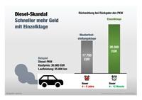 Diesel-Skandal: Schneller mehr Geld mit Einzelklagen