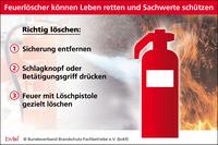 Vandalismus: Missbrauch von Feuerlöschern ist strafbar