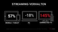 """""""Deutsche TV-Sender werden künftig rund 30 Prozent ihres Werbeumsatzes einbüßen"""""""