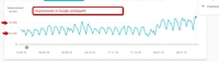 Von Kunden bescheinigt: Der Service Google Top Platzierung von Nabenhauer Consulting gegen eine Fixpreisbezahlung