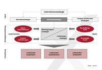 Training Strategisches Warengruppenmanagement