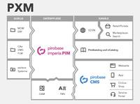 pirobase imperia rückt auf der DMEXCO Verbesserung der Customer Experience mit PXM ins Rampenlicht