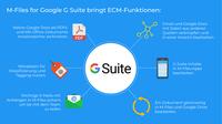 M-Files erweitert Googles G Suite um Enterprise Content Management und Compliance-Unterstützung