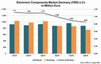 Deutsche Bauelementedistribution mit schwacher Auftragslage