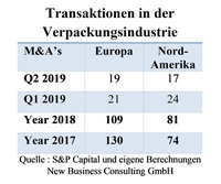 showimage Verpackungsmarkt 1. Halbjahr 2019: