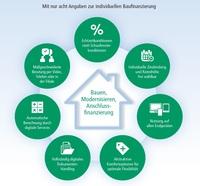 PSD Bank Hannover auf dem Weg zur volldigitalen Baufinanzierung