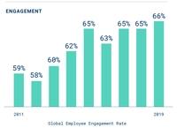 Mitarbeiterengagement erreicht Höchststand